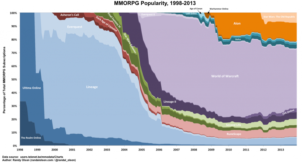 mmo-populations-1998-2013-1024x556
