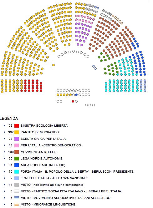 Come si elegge il presidente della repubblica il post for Numero senatori e deputati in italia
