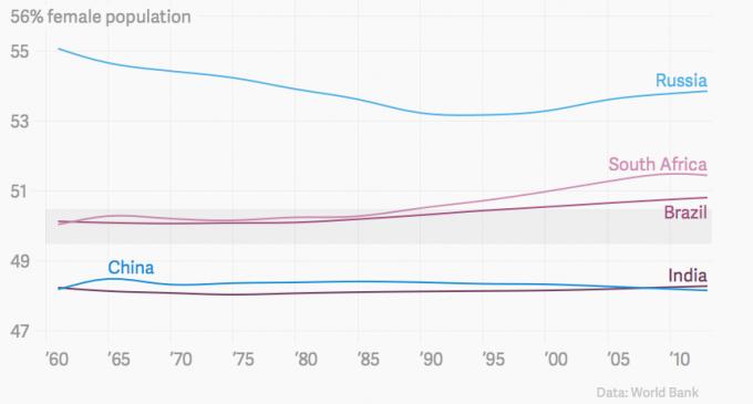 Popolazione BRIC