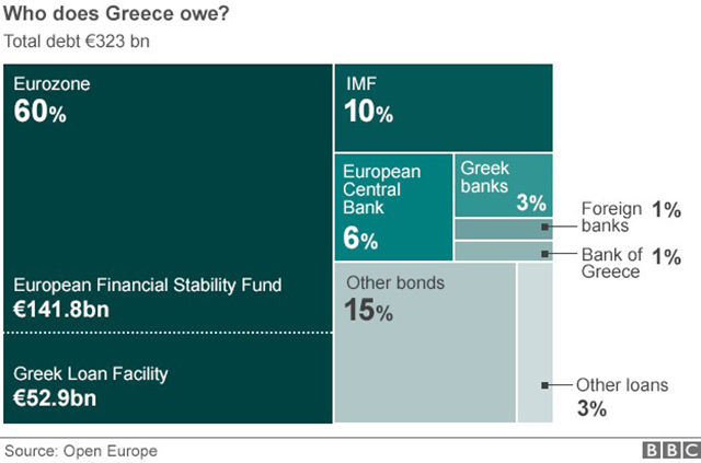 debiti-grecia