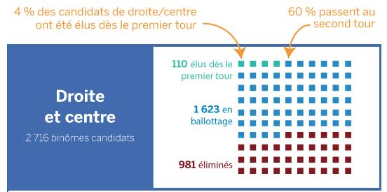 Centro destra Francia
