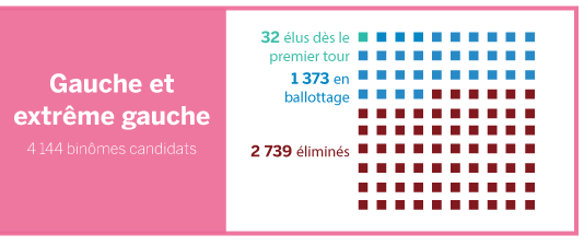 blocco sinistra Francia