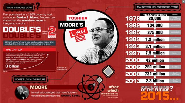 La Legge di Moore, spiegata in 10 esempi
