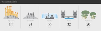 Un'infografica con tutti i morti di Game of Thrones