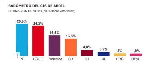 Spagna elezioni 2