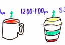 Qual è il momento migliore per bere il caffè