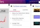 In quale città sono più visti i video di YouTube degli One Direction? E quelli dei Beatles?
