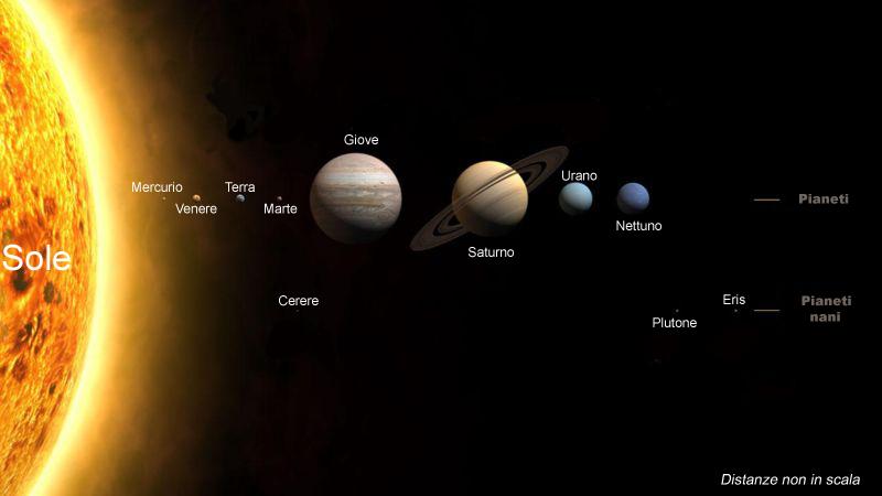Sistema_solare_2006