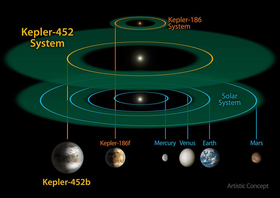 kepler-452b-pianeti