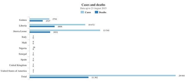 morti-oms-ebola