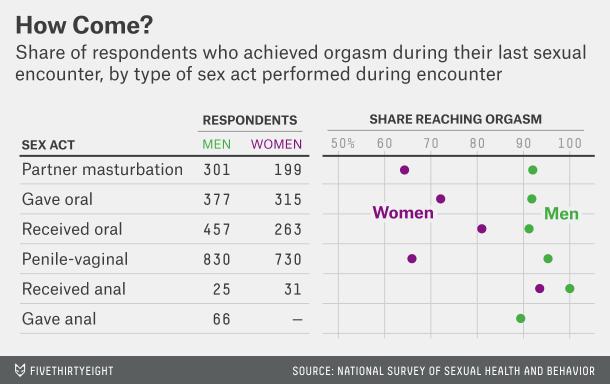 Statistiche orgasmo femminile