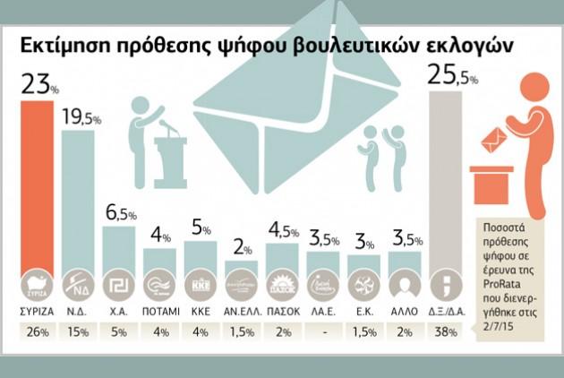 sondaggi Grecia