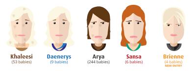 I nuovi nomi dei bambini britannici