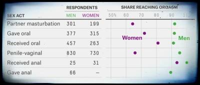 Orgasmi e statistiche