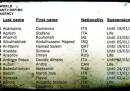 """La lista dei 114 """"infrequentabili"""" per doping"""