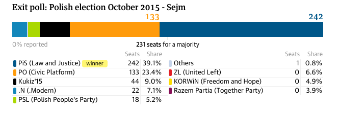 Polonia exit poll