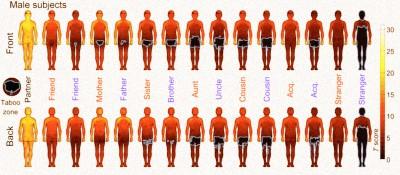 L'indice di toccabilità delle persone