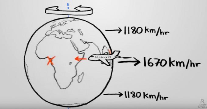Perché gli aerei non vanno più veloci quando volano verso Ovest?