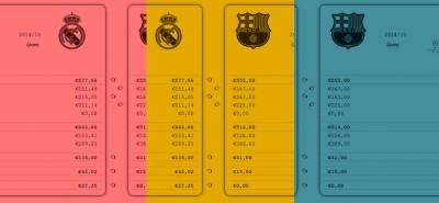 Chi è più ricco fra Real Madrid e Barcellona?