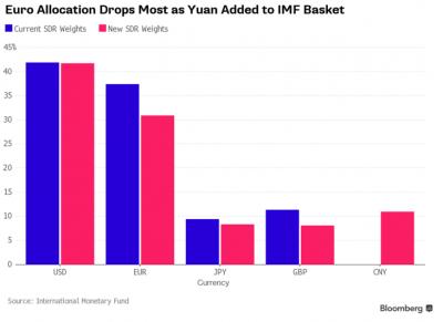 Proporzioni SDR FMi