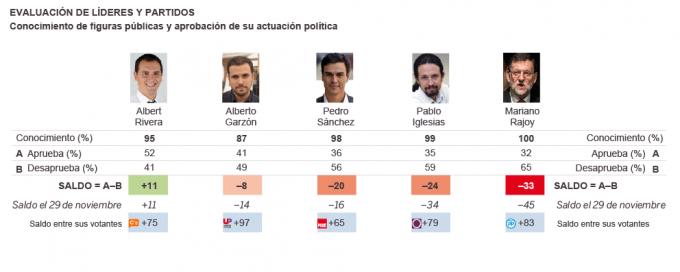 Spagna leader