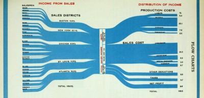 Il primo libro sull'infografica