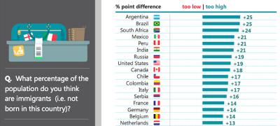 I paesi più ignoranti su se stessi