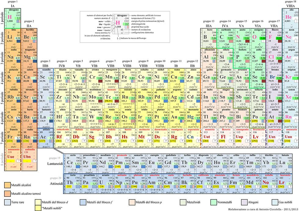 C 39 una burla nella tavola periodica il post - Tavola periodica degli elementi con configurazione elettronica ...
