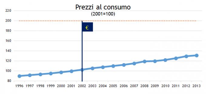 53637cea67e1a_inflazionepreeuro
