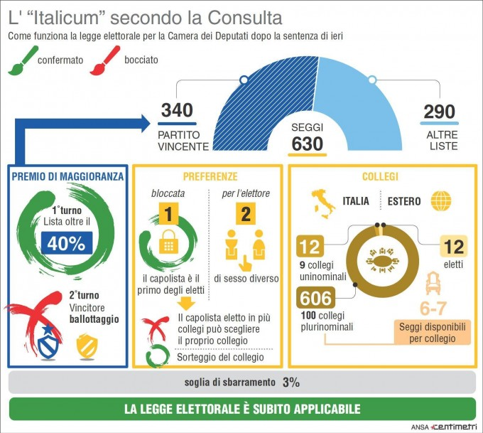 ITALICUM, LA CONSULTA BOCCIA IL BALLOTTAGGIO, RESTA IL PREMIO