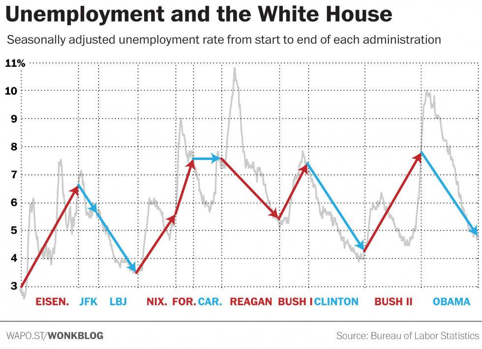 obama-occupazione