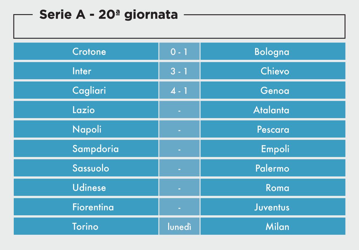 Risultati Serie A Oggi