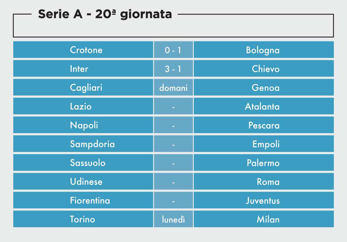 Serie A Le Partite Della 20ma Giornata Il Post
