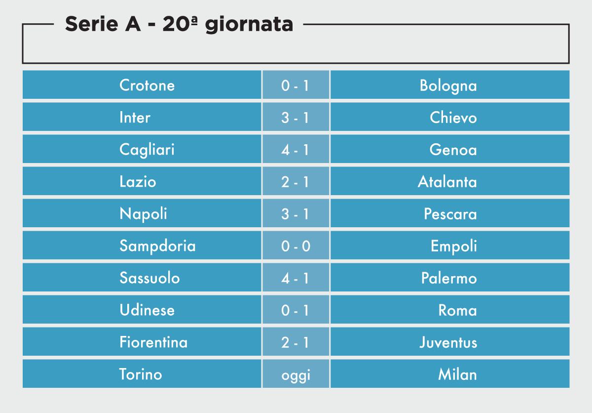 I Risultati Della 20ma Giornata Di Serie A Il Post