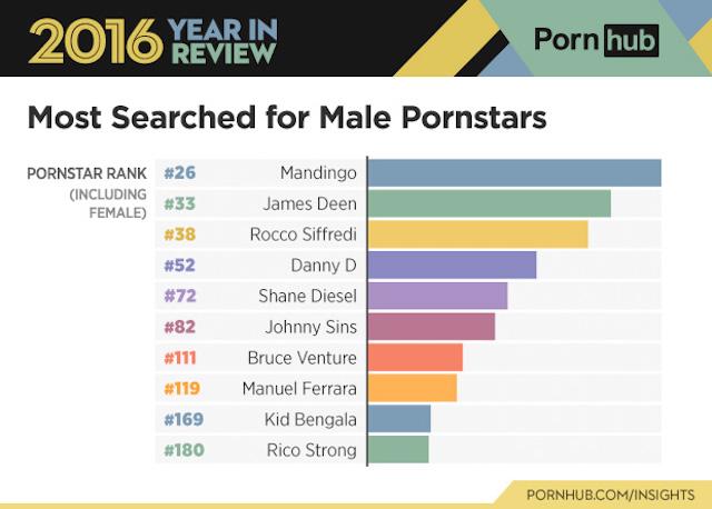 Pornhub nel 2016