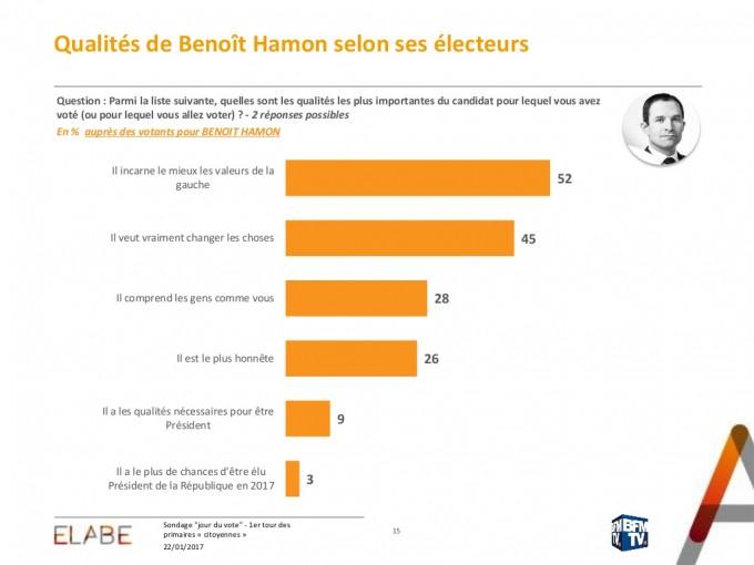 sondage-jour-du-vote-1er-tour-la-primaire-de-la-gauche-sondage-elabe-pour-bfmtv-15-1024