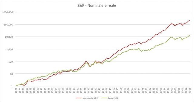 azioni-rend-nominali-e-reali-3-1