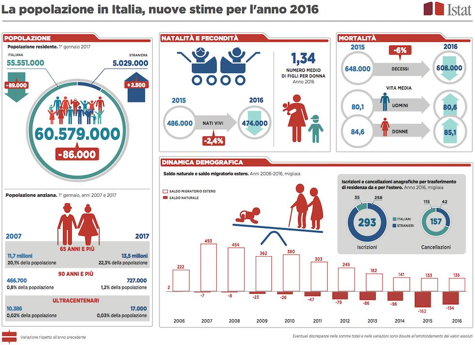 Popolazione_Italia_2016