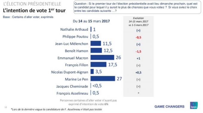 Sondaggi Francia