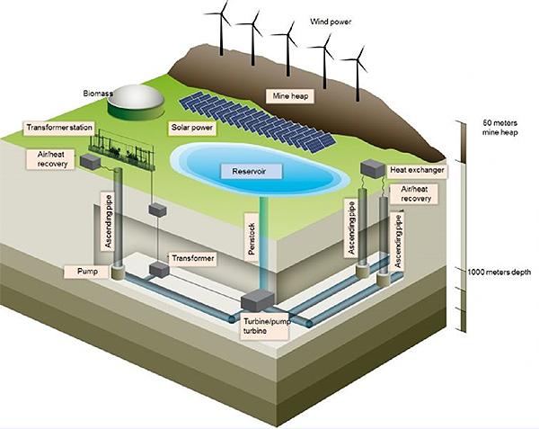 miniera-carbone-batteria