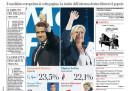 Le prime pagine di oggi