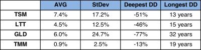 diversificazione tabella 1