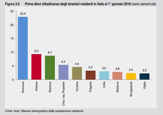 Matrimonio In Italia Con Cittadini Stranieri : Dati dal rapporto dell istat sull italia il post