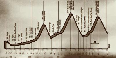 Cinque tappe del Giro da vedere