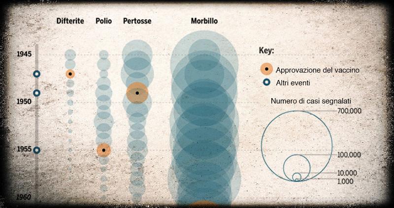 grafico-vaccini