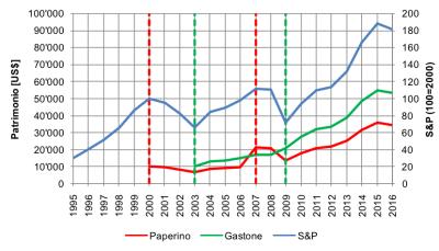 paperino vs gastone 2
