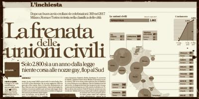 Le unioni civili in Italia non sono davvero poche
