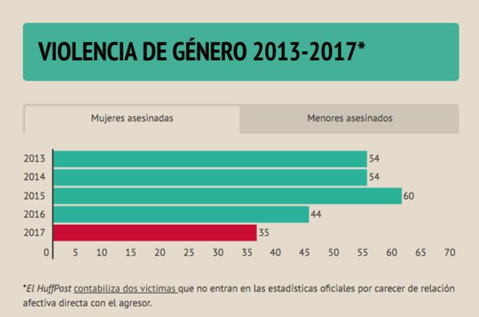 Spagna violenza di genere