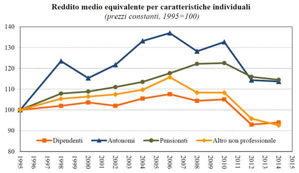 grafico_reddito_medio1