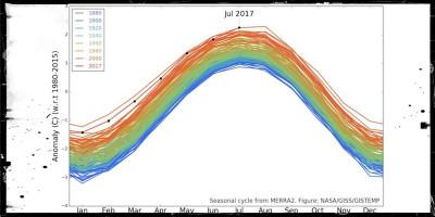 Perché il 1880 è importante per il clima